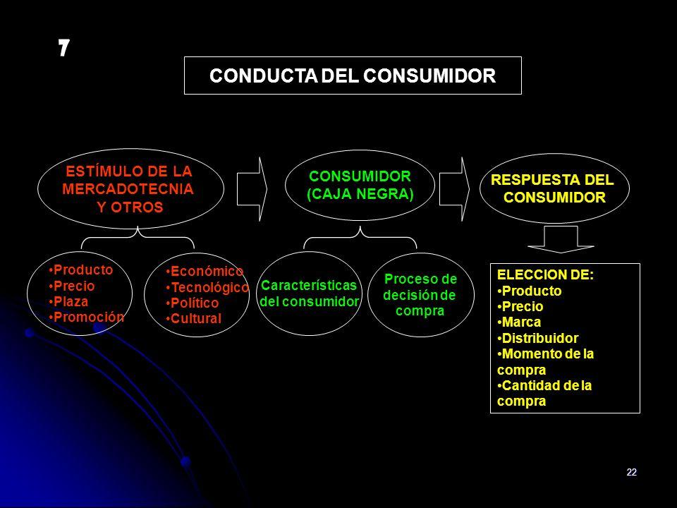 22 Producto Precio Plaza Promoción Económico Tecnológico Político Cultural Características del consumidor Proceso de decisión de compra ELECCION DE: P