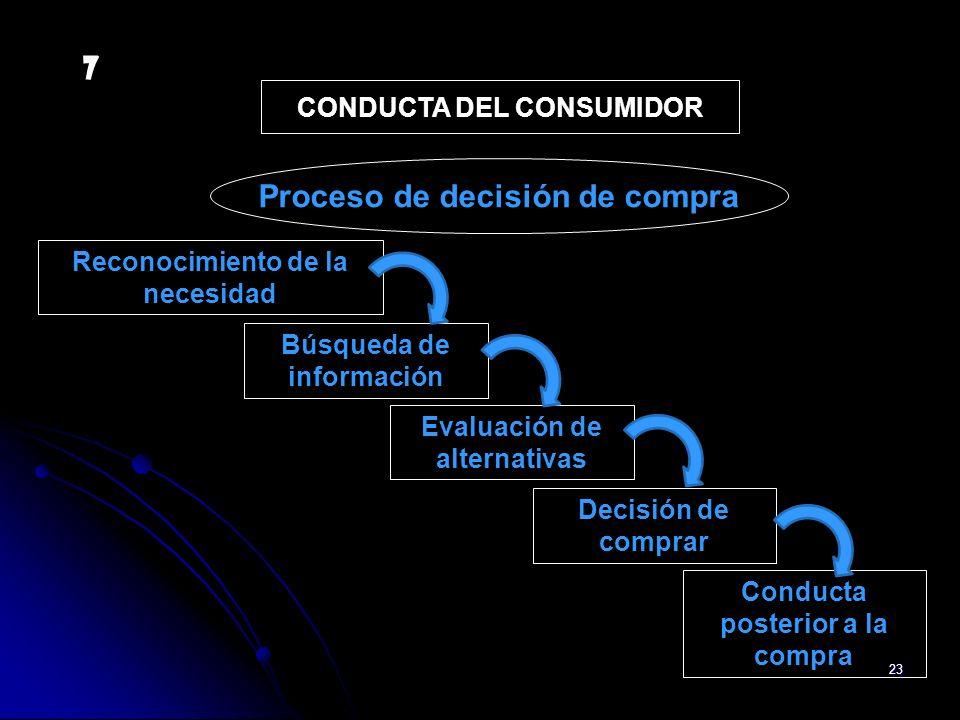 23 Búsqueda de información Evaluación de alternativas Decisión de comprar Conducta posterior a la compra Reconocimiento de la necesidad CONDUCTA DEL C