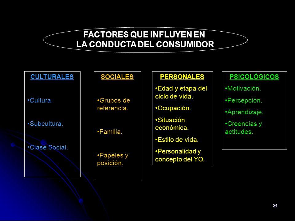 24 CULTURALES Cultura. Subcultura. Clase Social. SOCIALES Grupos de referencia. Familia. Papeles y posición. PERSONALES Edad y etapa del ciclo de vida