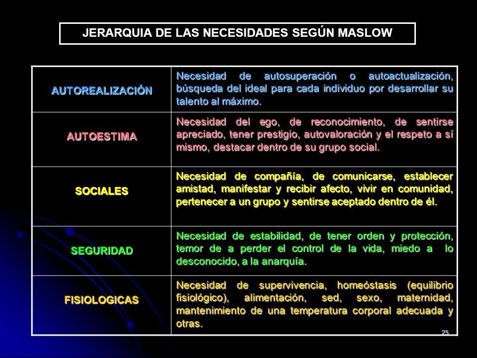 25 JERARQUIA DE LAS NECESIDADES SEGÚN MASLOW AUTOREALIZACIÓN Necesidad de autosuperación o autoactualización, búsqueda del ideal para cada individuo p
