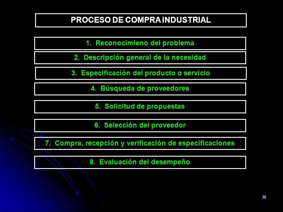 30 PROCESO DE COMPRA INDUSTRIAL 1. Reconocimieno del problema 2. Descripción general de la necesidad 3. Especificación del producto o servicio 4. Búsq