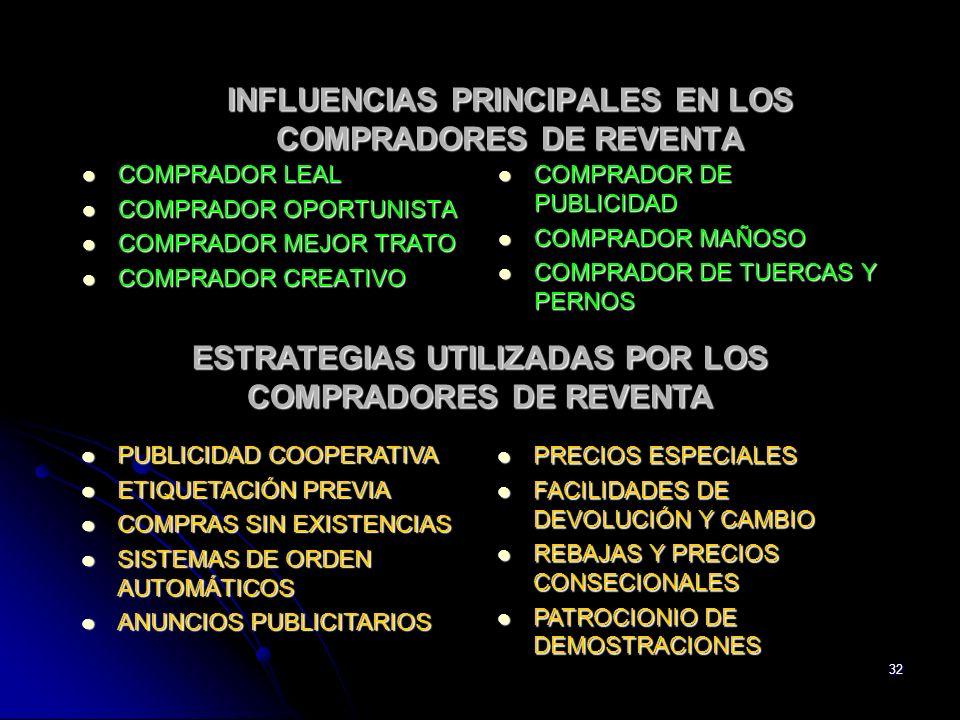 32 INFLUENCIAS PRINCIPALES EN LOS COMPRADORES DE REVENTA COMPRADOR LEAL COMPRADOR LEAL COMPRADOR OPORTUNISTA COMPRADOR OPORTUNISTA COMPRADOR MEJOR TRA
