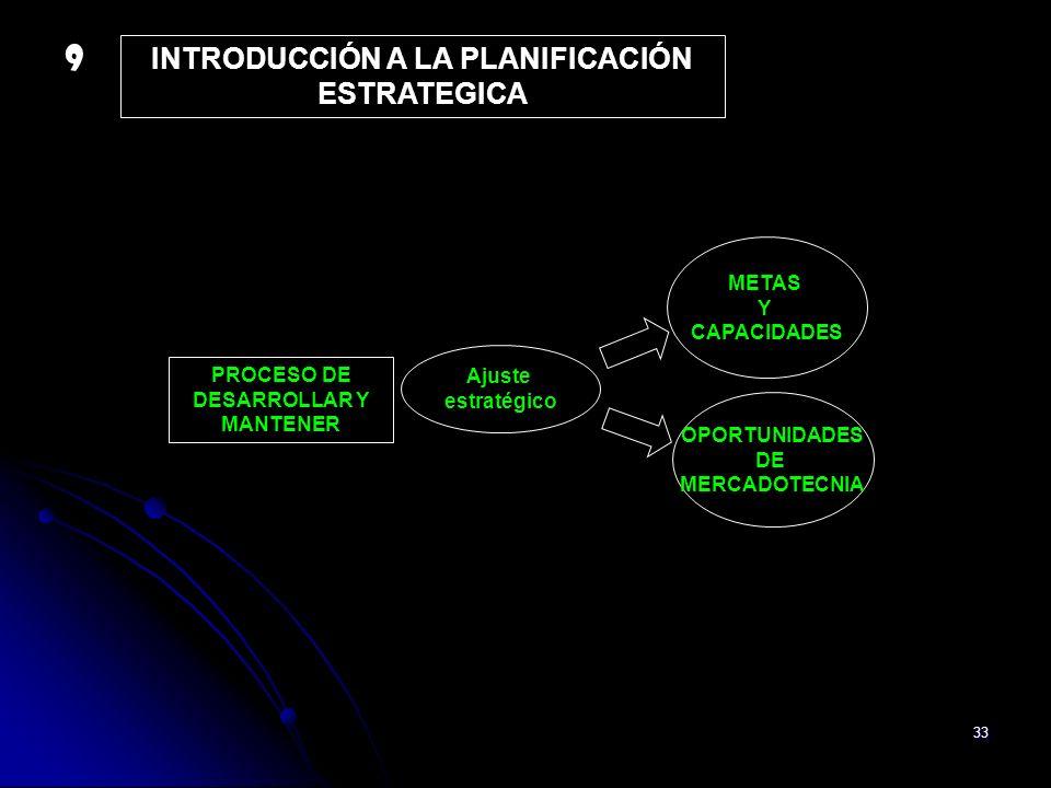 33 INTRODUCCIÓN A LA PLANIFICACIÓN ESTRATEGICA PROCESO DE DESARROLLAR Y MANTENER Ajuste estratégico METAS Y CAPACIDADES OPORTUNIDADES DE MERCADOTECNIA
