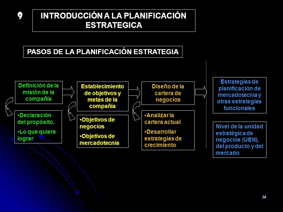 34 INTRODUCCIÓN A LA PLANIFICACIÓN ESTRATEGICA Definición de la misión de la compañía Establecimiento de objetivos y metas de la compañía Diseño de la
