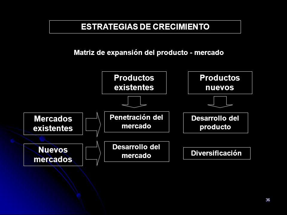 36 ESTRATEGIAS DE CRECIMIENTO Penetración del mercado Desarrollo del producto Desarrollo del mercado Diversificación Productos existentes Productos nu