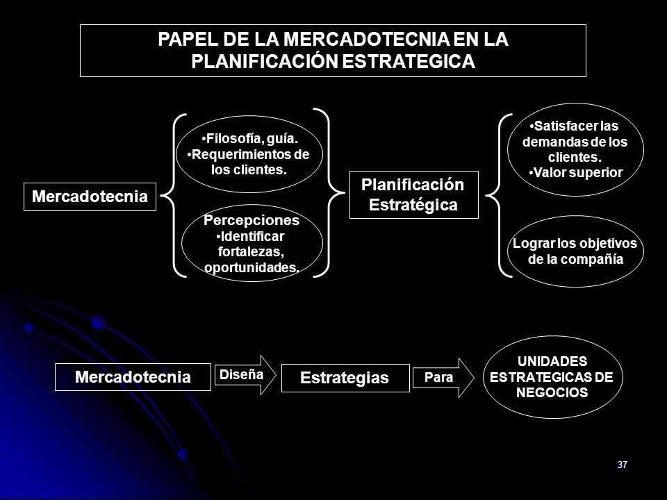 37 PAPEL DE LA MERCADOTECNIA EN LA PLANIFICACIÓN ESTRATEGICA Mercadotecnia Filosofía, guía. Requerimientos de los clientes. Percepciones Identificar f