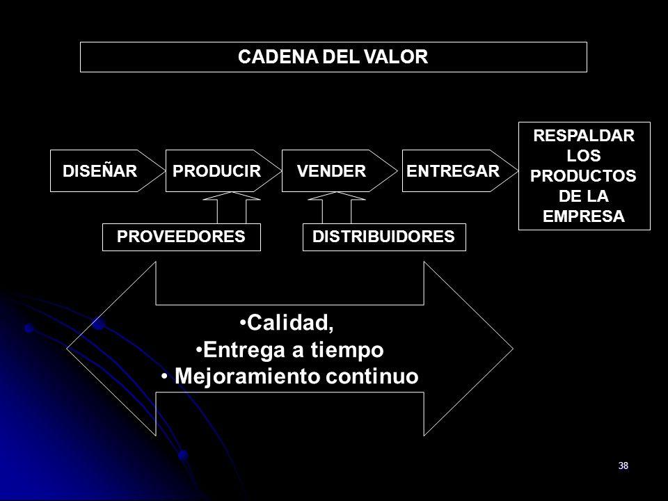 38 CADENA DEL VALOR RESPALDAR LOS PRODUCTOS DE LA EMPRESA PROVEEDORES Calidad, Entrega a tiempo Mejoramiento continuo DISTRIBUIDORES PRODUCIRVENDERDIS