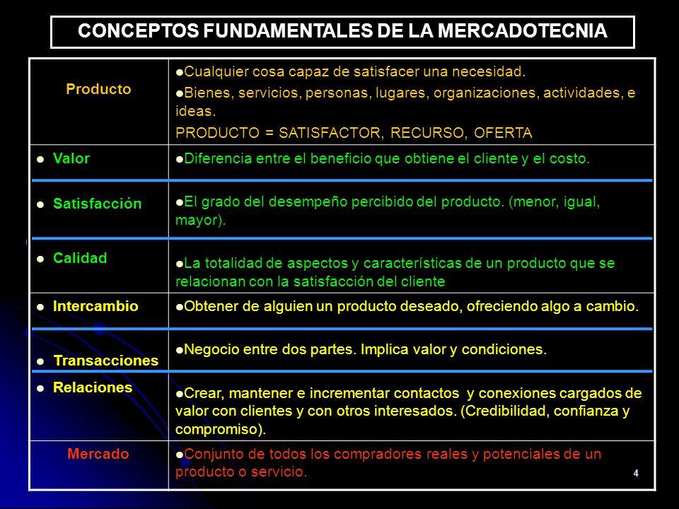 4 CONCEPTOS FUNDAMENTALES DE LA MERCADOTECNIA Producto Cualquier cosa capaz de satisfacer una necesidad. Bienes, servicios, personas, lugares, organiz