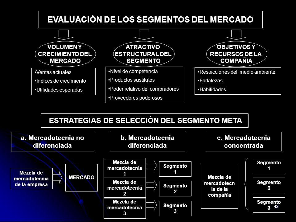 42 Mezcla de mercadotecn ia de la compañía Segmento 1 Segmento 2 Segmento 3 Mezcla de mercadotecnia de la empresa MERCADO ESTRATEGIAS DE SELECCIÓN DEL