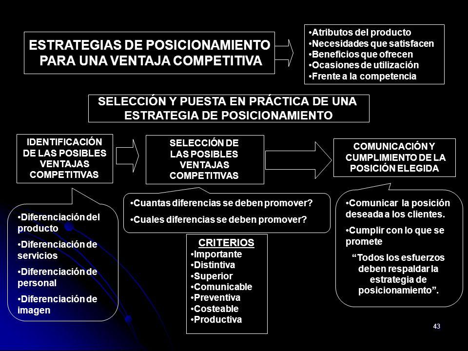 43 ESTRATEGIAS DE POSICIONAMIENTO PARA UNA VENTAJA COMPETITIVA Atributos del producto Necesidades que satisfacen Beneficios que ofrecen Ocasiones de u