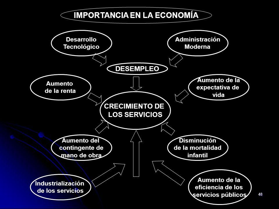 48 IMPORTANCIA EN LA ECONOMÍA CRECIMIENTO DE LOS SERVICIOS Desarrollo Tecnológico Administración Moderna DESEMPLEO Aumento de la renta Aumento de la e