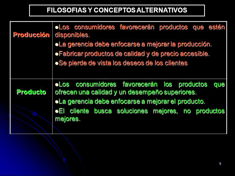 5 FILOSOFIAS Y CONCEPTOS ALTERNATIVOS Producción Los consumidores favorecerán productos que estén disponibles. Los consumidores favorecerán productos