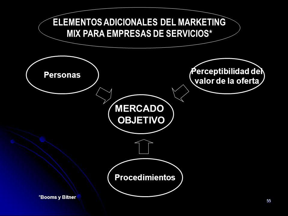 55 ELEMENTOS ADICIONALES DEL MARKETING MIX PARA EMPRESAS DE SERVICIOS* MERCADO OBJETIVO Personas Perceptibilidad del valor de la oferta Procedimientos