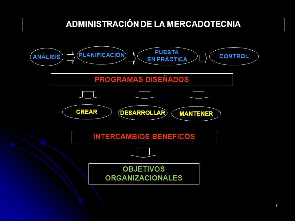 7 ADMINISTRACIÓN DE LA MERCADOTECNIA ANÁLISIS PLANIFICACIÓN PUESTA EN PRÁCTICA CONTROL PROGRAMAS DISEÑADOS CREAR DESARROLLAR MANTENER INTERCAMBIOS BEN