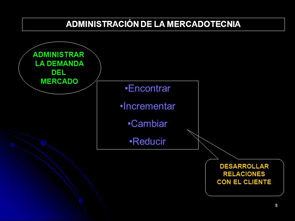 8 ADMINISTRAR LA DEMANDA DEL MERCADO EncontrarEncontrar IncrementarIncrementar CambiarCambiar ReducirReducir ADMINISTRACIÓN DE LA MERCADOTECNIA DESARR