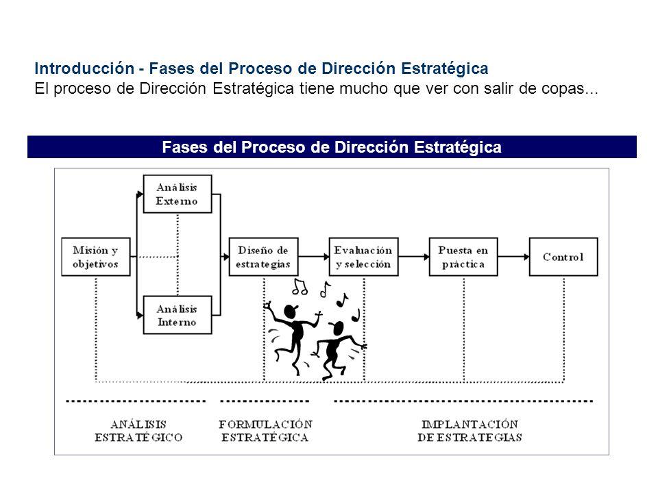 Introducción - Fases del Proceso de Dirección Estratégica El proceso de Dirección Estratégica tiene mucho que ver con salir de copas... Fases del Proc