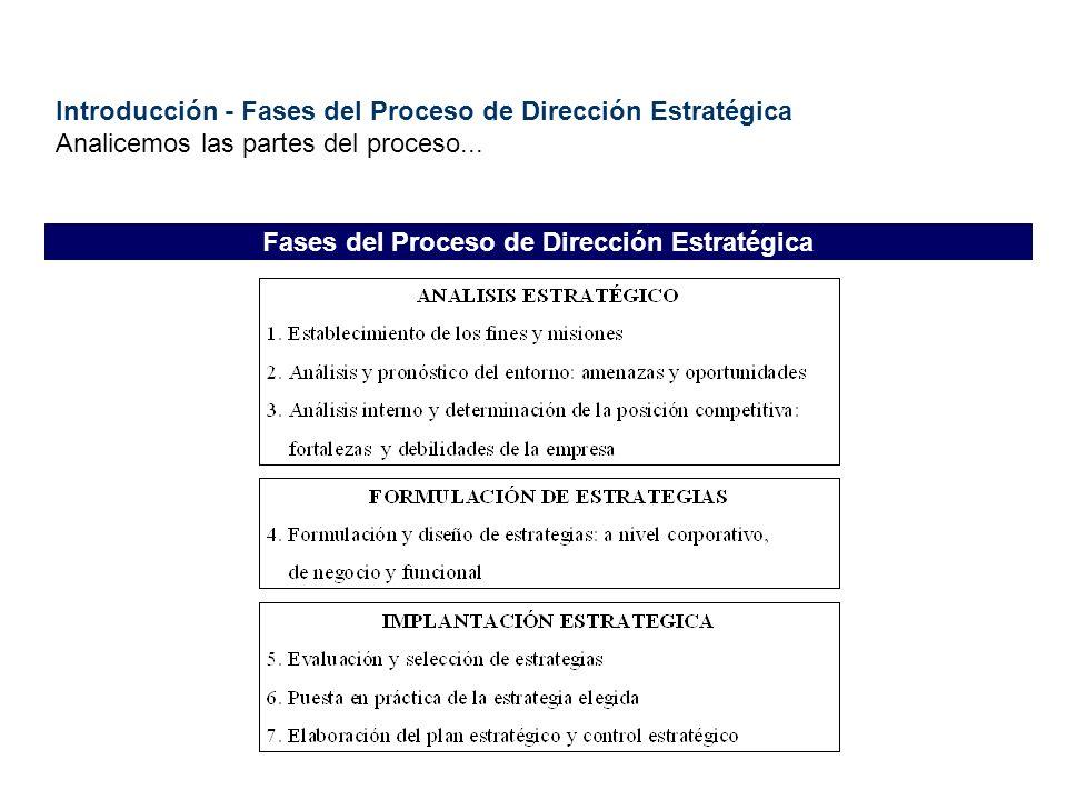 Introducción - Fases del Proceso de Dirección Estratégica Analicemos las partes del proceso... Fases del Proceso de Dirección Estratégica