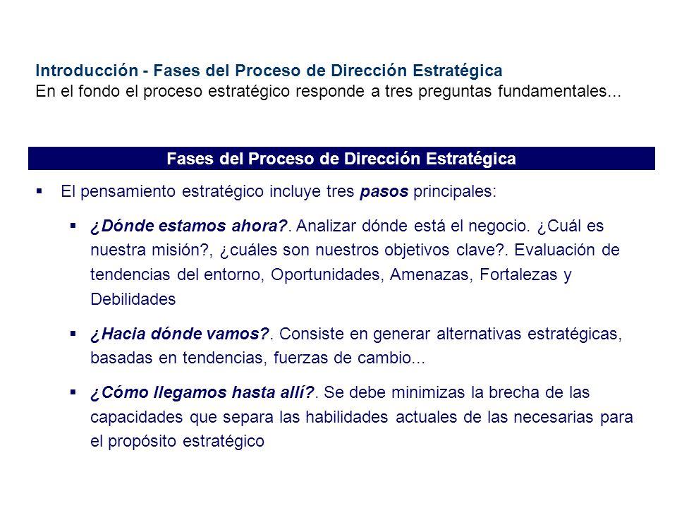 Introducción - Fases del Proceso de Dirección Estratégica En el fondo el proceso estratégico responde a tres preguntas fundamentales... El pensamiento