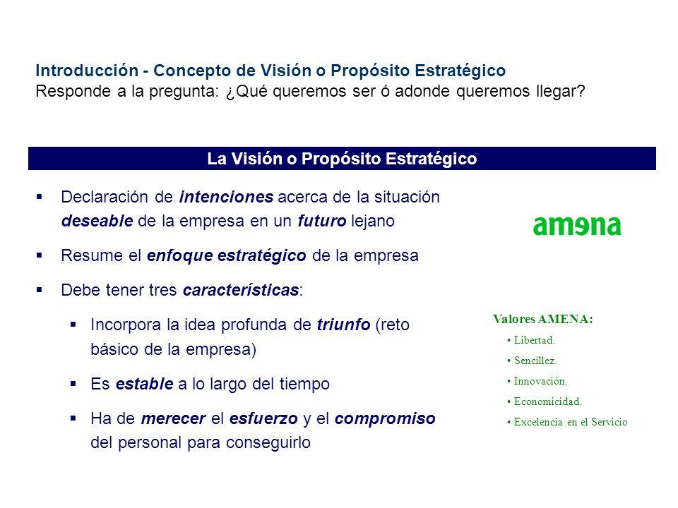 Introducción - Concepto de Visión o Propósito Estratégico Responde a la pregunta: ¿Qué queremos ser ó adonde queremos llegar? Declaración de intencion
