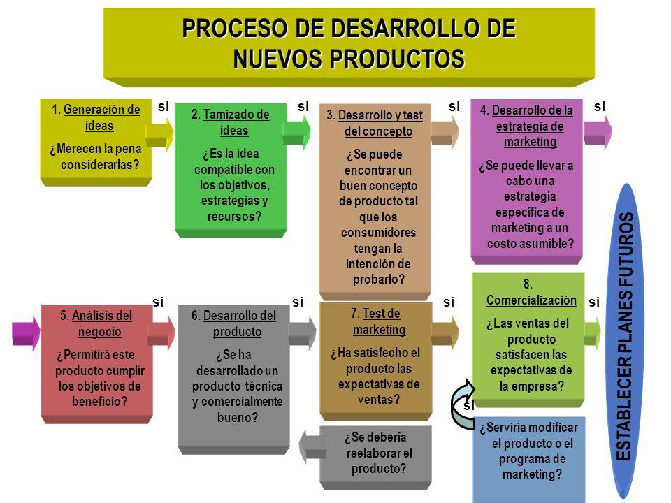 1. Generación de ideas ¿Merecen la pena considerarlas? si 2. Tamizado de ideas ¿Es la idea compatible con los objetivos, estrategias y recursos? si 3.