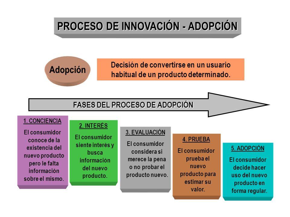 Adopción Decisión de convertirse en un usuario habitual de un producto determinado. 1. CONCIENCIA El consumidor conoce de la existencia del nuevo prod