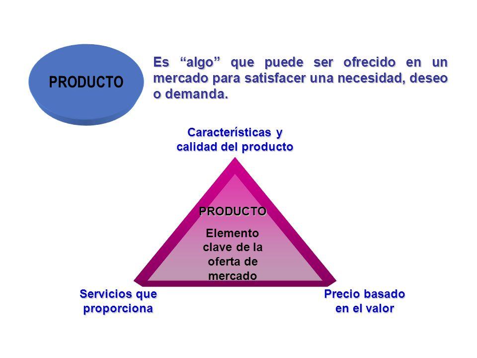 PRODUCTO Es algo que puede ser ofrecido en un mercado para satisfacer una necesidad, deseo o demanda. PRODUCTO Elemento clave de la oferta de mercado