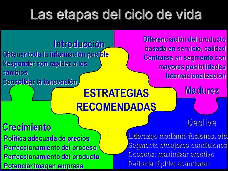 Las etapas del ciclo de vida Obtener toda la información posible Responder con rapidez a los cambios Consolidar la innovación Política adecuada de pre