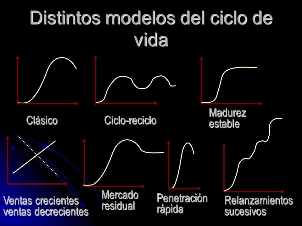 Distintos modelos del ciclo de vida Ciclo-reciclo Clásico Madurezestable Ventas crecientes ventas decrecientes Mercadoresidual Penetraciónrápida Relan
