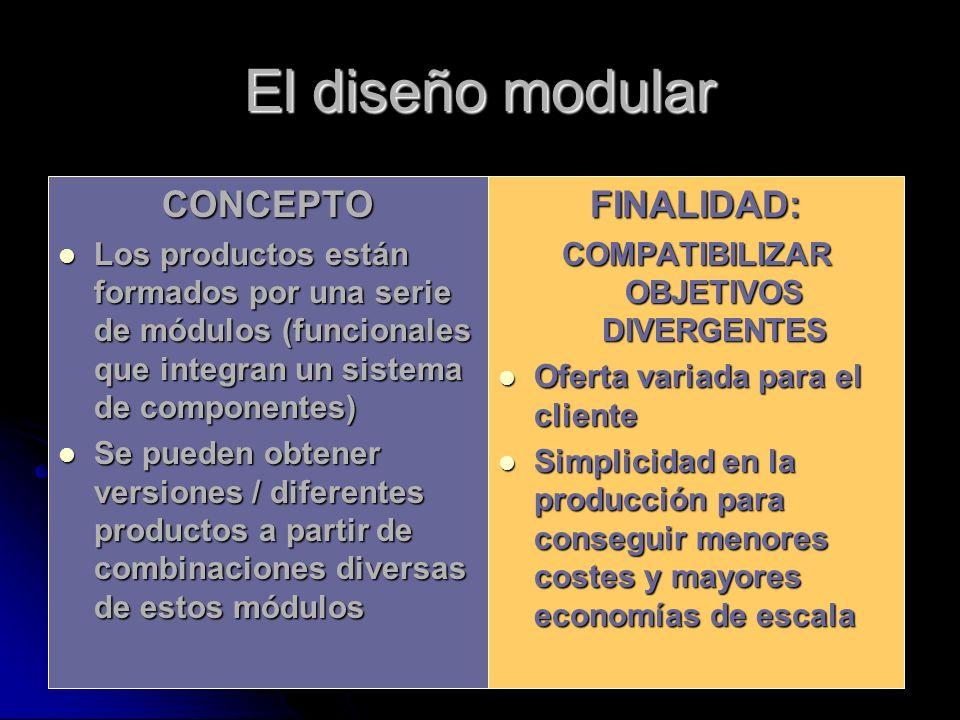 El diseño modular CONCEPTO Los productos están formados por una serie de módulos (funcionales que integran un sistema de componentes) Los productos es
