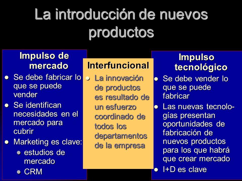 La introducción de nuevos productos Impulso de mercado Se debe fabricar lo que se puede vender Se debe fabricar lo que se puede vender Se identifican