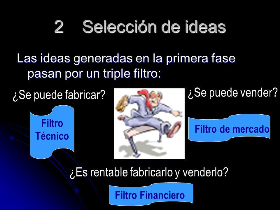 2Selección de ideas Las ideas generadas en la primera fase pasan por un triple filtro: Filtro Financiero ¿Se puede fabricar? Filtro Técnico ¿Se puede