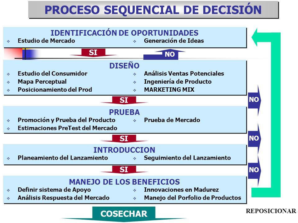 NO PROCESO SEQUENCIAL DE DECISIÓN IDENTIFICACIÓN DE OPORTUNIDADES Generación de Ideas Estudio de Mercado DISEÑO Análisis Ventas Potenciales Ingeniería
