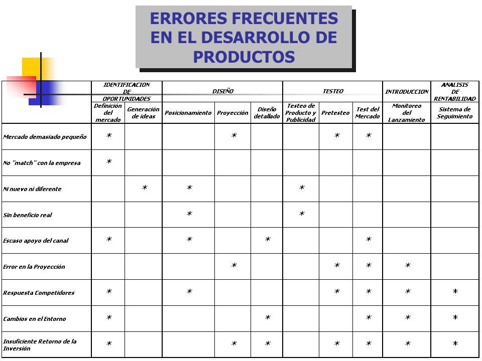 ERRORES FRECUENTES EN EL DESARROLLO DE PRODUCTOS