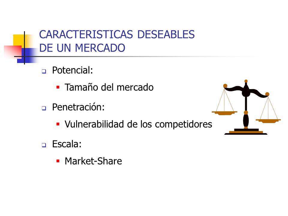 Potencial: Tamaño del mercado Penetración: Vulnerabilidad de los competidores Escala: Market-Share CARACTERISTICAS DESEABLES DE UN MERCADO