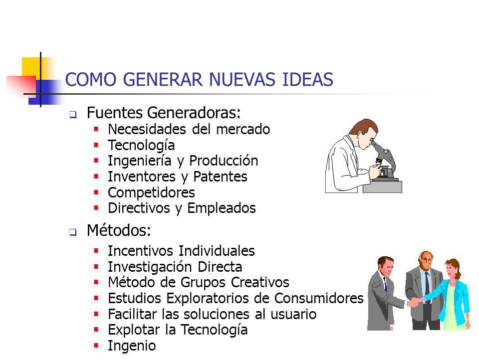 COMO GENERAR NUEVAS IDEAS Fuentes Generadoras: Necesidades del mercado Tecnología Ingeniería y Producción Inventores y Patentes Competidores Directivo