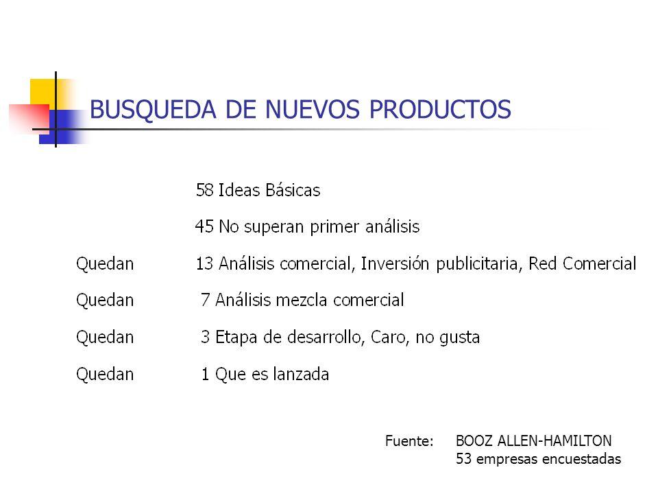 BUSQUEDA DE NUEVOS PRODUCTOS Fuente: BOOZ ALLEN-HAMILTON 53 empresas encuestadas