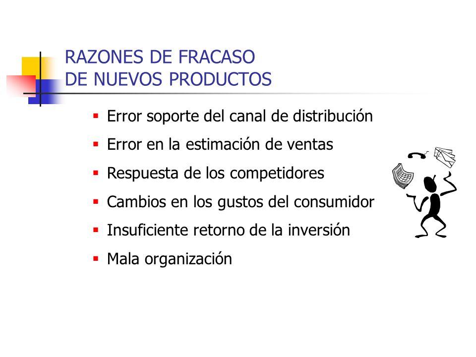 Error soporte del canal de distribución Error en la estimación de ventas Respuesta de los competidores Cambios en los gustos del consumidor Insuficien