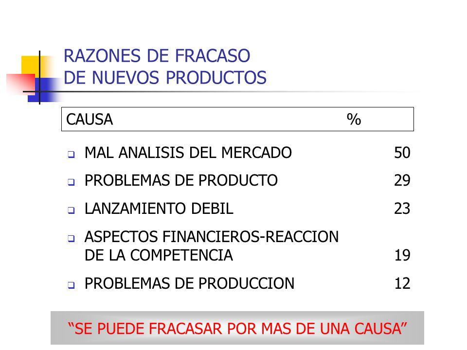 MAL ANALISIS DEL MERCADO50 PROBLEMAS DE PRODUCTO29 LANZAMIENTO DEBIL23 ASPECTOS FINANCIEROS-REACCION DE LA COMPETENCIA19 PROBLEMAS DE PRODUCCION12 CAU