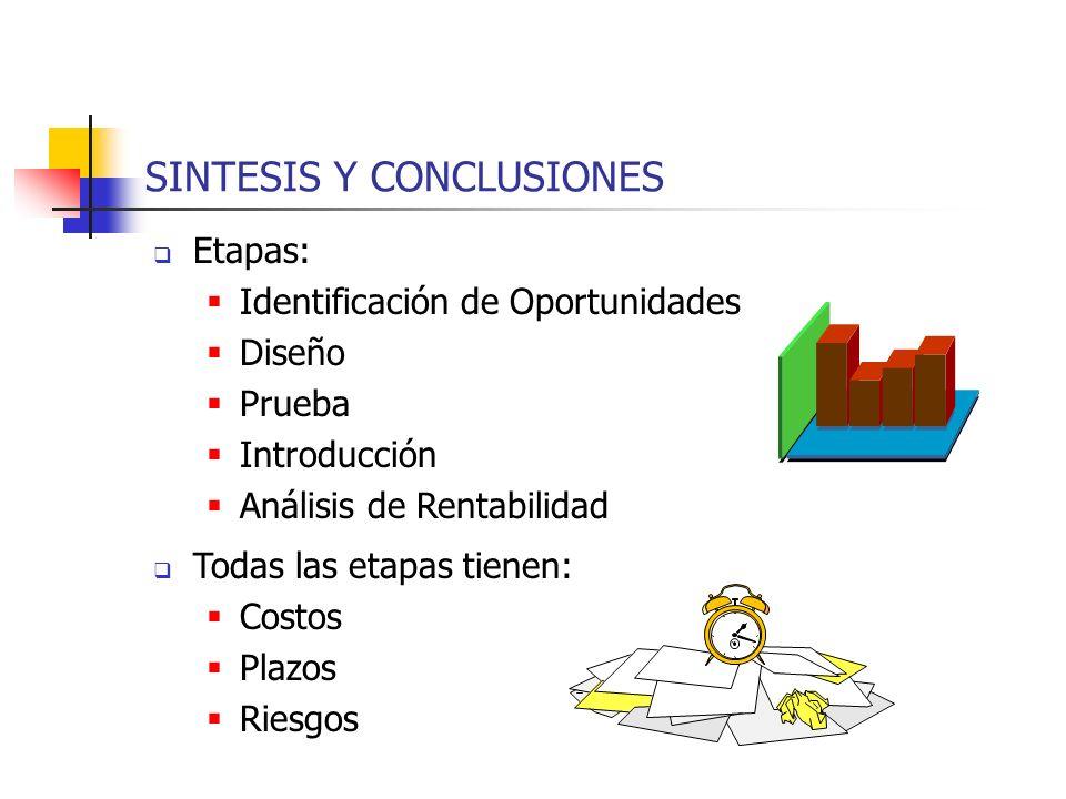 Etapas: Identificación de Oportunidades Diseño Prueba Introducción Análisis de Rentabilidad Todas las etapas tienen: Costos Plazos Riesgos SINTESIS Y