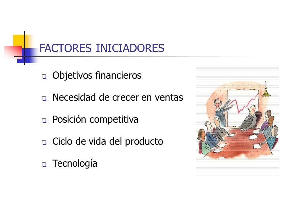 FACTORES INICIADORES Objetivos financieros Necesidad de crecer en ventas Posición competitiva Ciclo de vida del producto Tecnología