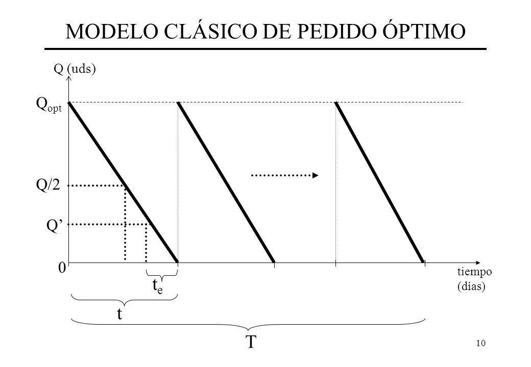 10 MODELO CLÁSICO DE PEDIDO ÓPTIMO tiempo (días) Q (uds) 0 Q/2 t T Q opt tete Q