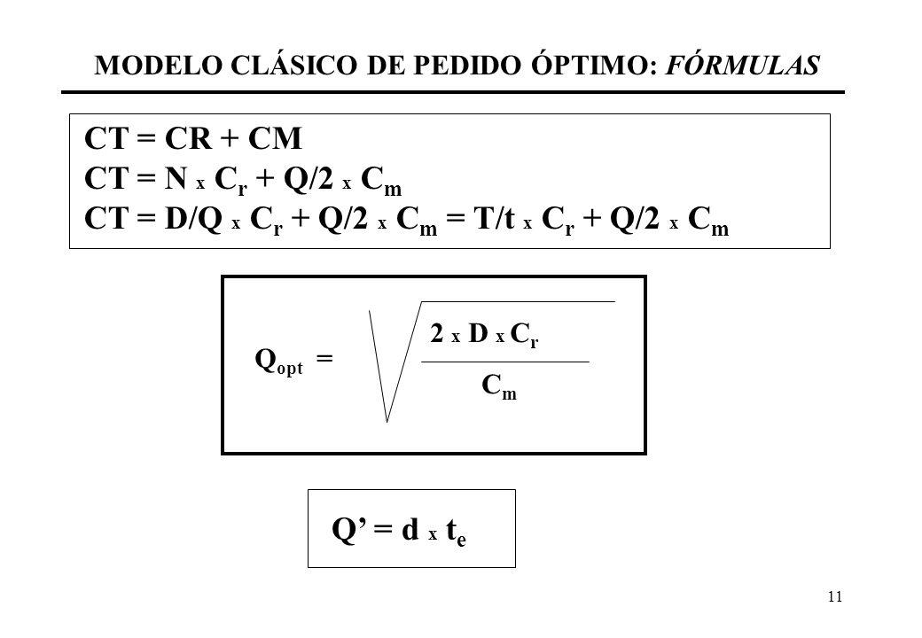 11 MODELO CLÁSICO DE PEDIDO ÓPTIMO: FÓRMULAS CT = CR + CM CT = N x C r + Q/2 x C m CT = D/Q x C r + Q/2 x C m = T/t x C r + Q/2 x C m Q opt = 2 x D x