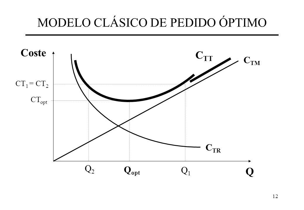 12 MODELO CLÁSICO DE PEDIDO ÓPTIMO C TR Q Coste C TM C TT Q opt CT opt Q1Q1 Q2Q2 CT 1 = CT 2