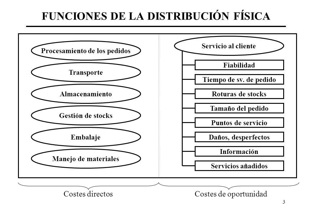 3 FUNCIONES DE LA DISTRIBUCIÓN FÍSICA Procesamiento de los pedidos Transporte Almacenamiento Gestión de stocks Embalaje Manejo de materiales Servicio