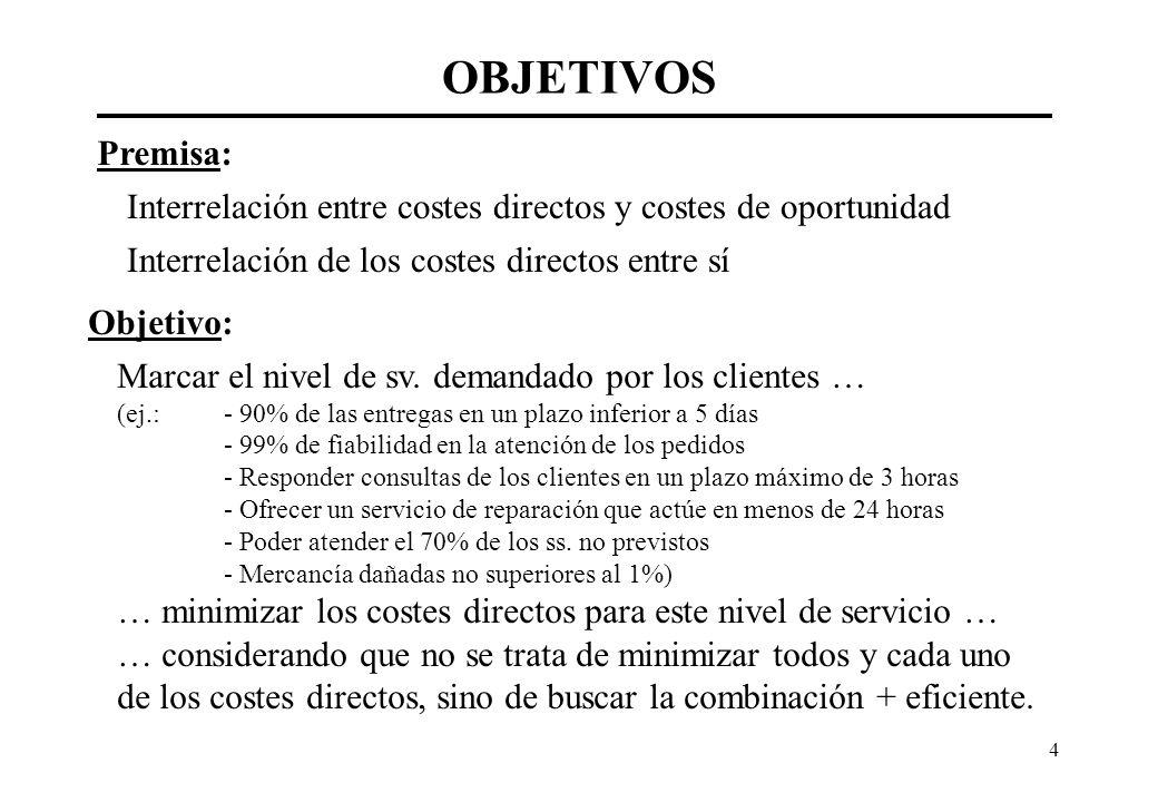 4 OBJETIVOS Premisa: Interrelación entre costes directos y costes de oportunidad Interrelación de los costes directos entre sí Objetivo: Marcar el niv