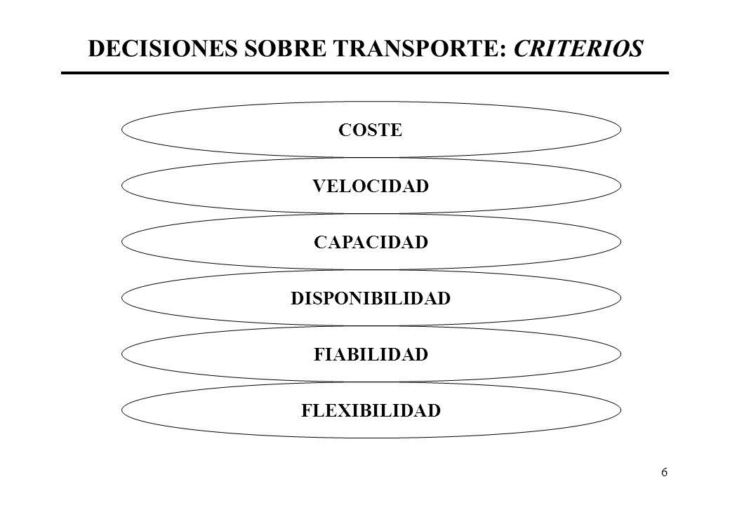 6 DECISIONES SOBRE TRANSPORTE: CRITERIOS COSTE VELOCIDAD CAPACIDAD DISPONIBILIDAD FIABILIDAD FLEXIBILIDAD