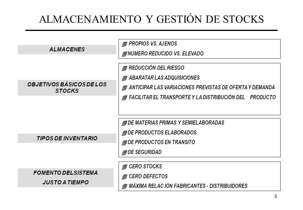 8 ALMACENAMIENTO Y GESTIÓN DE STOCKS FOMENTO DELSISTEMA JUSTO A TIEMPO DE MATERIAS PRIMAS Y SEMIELABORADAS DE PRODUCTOS ELABORADOS DE PRODUCTOS EN TRA