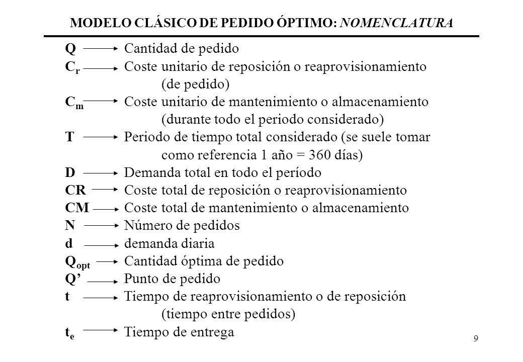 9 MODELO CLÁSICO DE PEDIDO ÓPTIMO: NOMENCLATURA Q Cantidad de pedido C r Coste unitario de reposición o reaprovisionamiento (de pedido) C m Coste unit