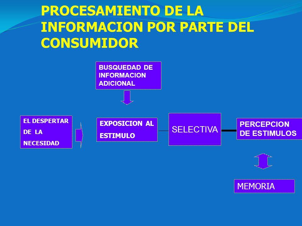 PROCESAMIENTO DE LA INFORMACION POR PARTE DEL CONSUMIDOR EL DESPERTAR DE LA NECESIDAD PERCEPCION DE ESTIMULOS BUSQUEDAD DE INFORMACION ADICIONAL MEMOR