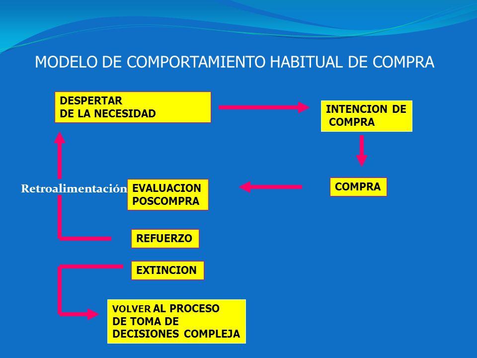 MODELO DE COMPORTAMIENTO HABITUAL DE COMPRA DESPERTAR DE LA NECESIDAD INTENCION DE COMPRA EVALUACION POSCOMPRA REFUERZO EXTINCION VOLVER AL PROCESO DE